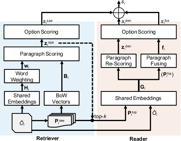 Figure 3 for When Retriever-Reader Meets Scenario-Based Multiple-Choice Questions