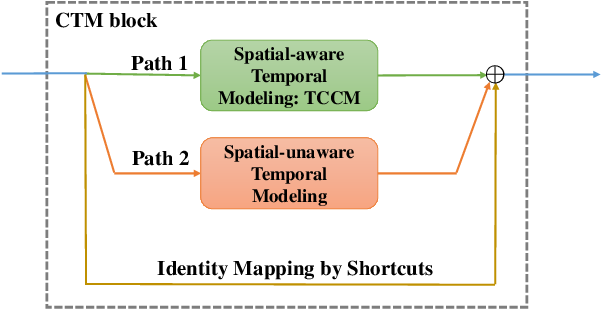 Figure 1 for CTM: Collaborative Temporal Modeling for Action Recognition