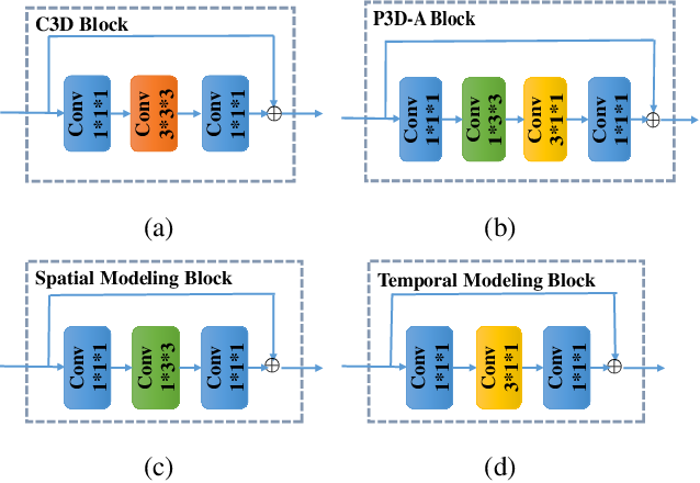 Figure 3 for CTM: Collaborative Temporal Modeling for Action Recognition