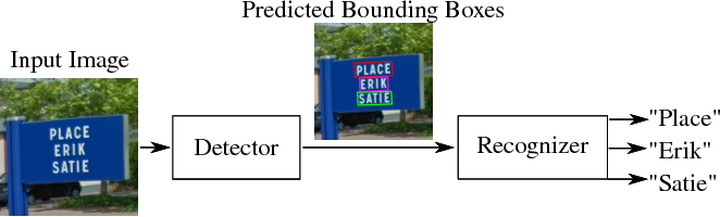 Figure 1 for SEE: Towards Semi-Supervised End-to-End Scene Text Recognition