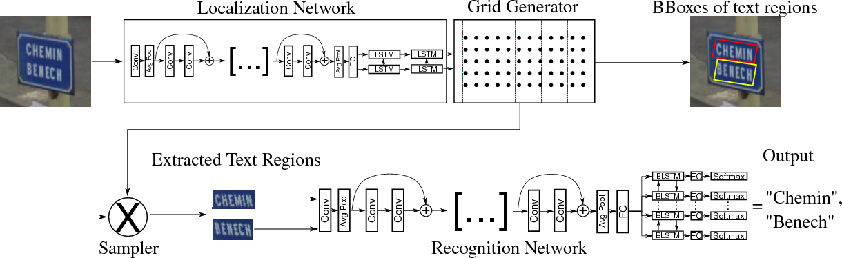 Figure 3 for SEE: Towards Semi-Supervised End-to-End Scene Text Recognition