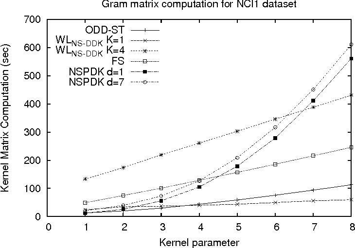 Figure 3 for Graph Kernels exploiting Weisfeiler-Lehman Graph Isomorphism Test Extensions