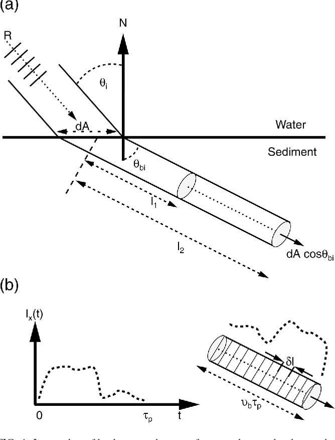 Figure 4 From Time Dependent Seafloor Acoustic Backscatter 10 100