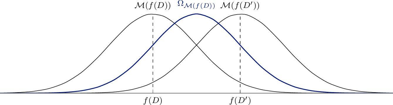 Figure 1 for A unified interpretation of the Gaussian mechanism for differential privacy through the sensitivity index