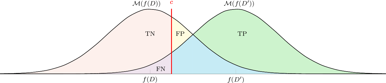 Figure 2 for A unified interpretation of the Gaussian mechanism for differential privacy through the sensitivity index