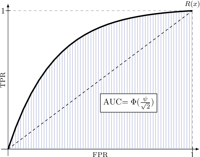 Figure 3 for A unified interpretation of the Gaussian mechanism for differential privacy through the sensitivity index