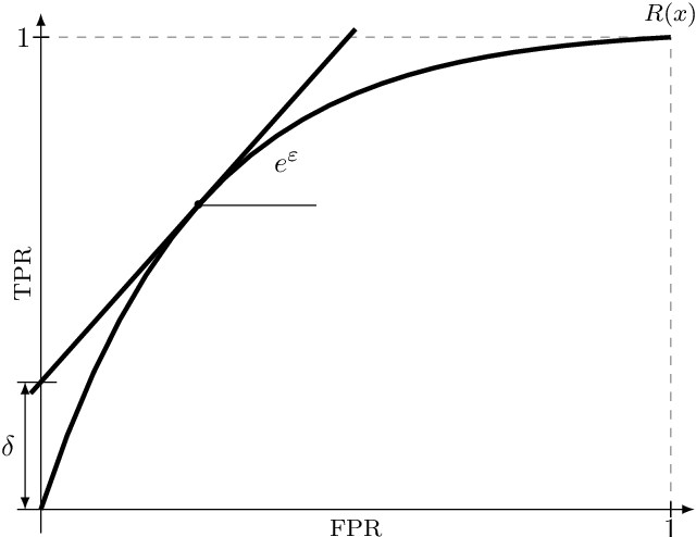 Figure 4 for A unified interpretation of the Gaussian mechanism for differential privacy through the sensitivity index