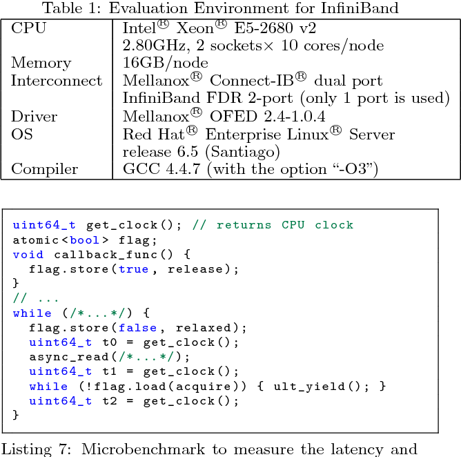 Parallelized Software Offloading of Low-Level Communication with
