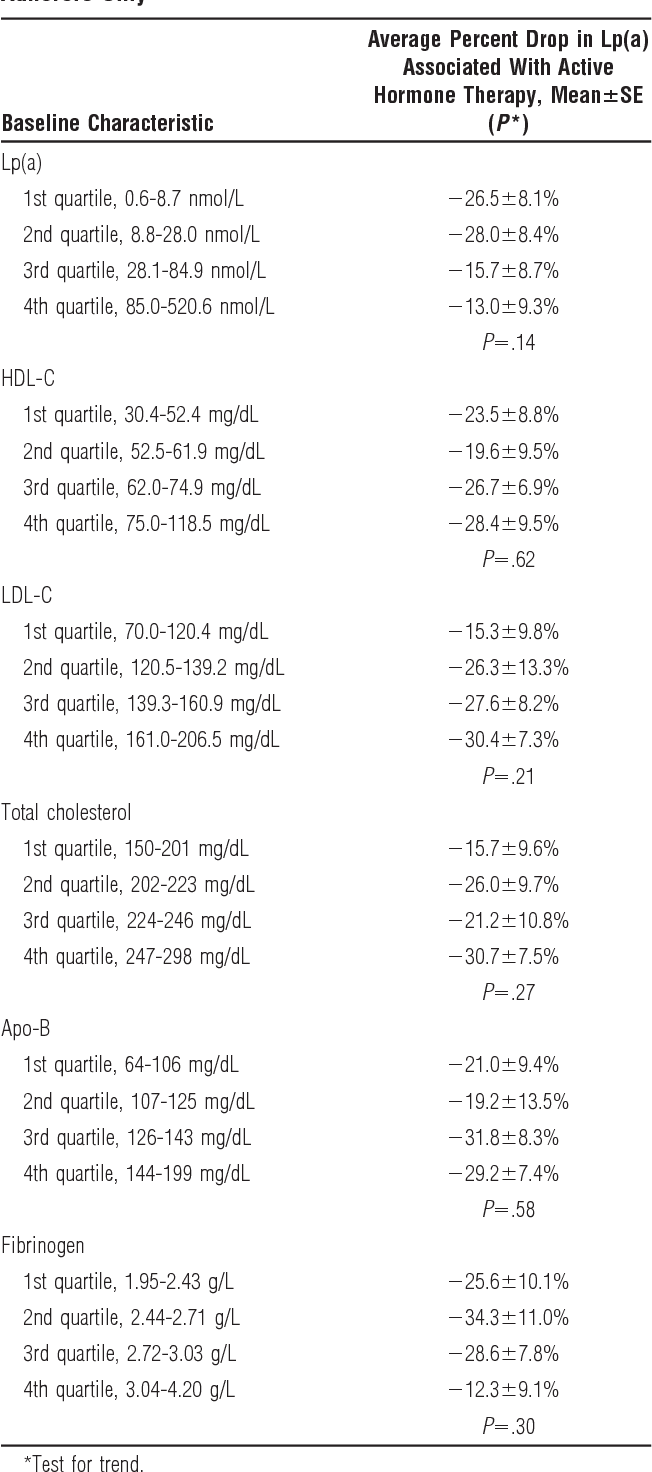 table 5 from effect of postmenopausal hormone therapy on lipoprotein