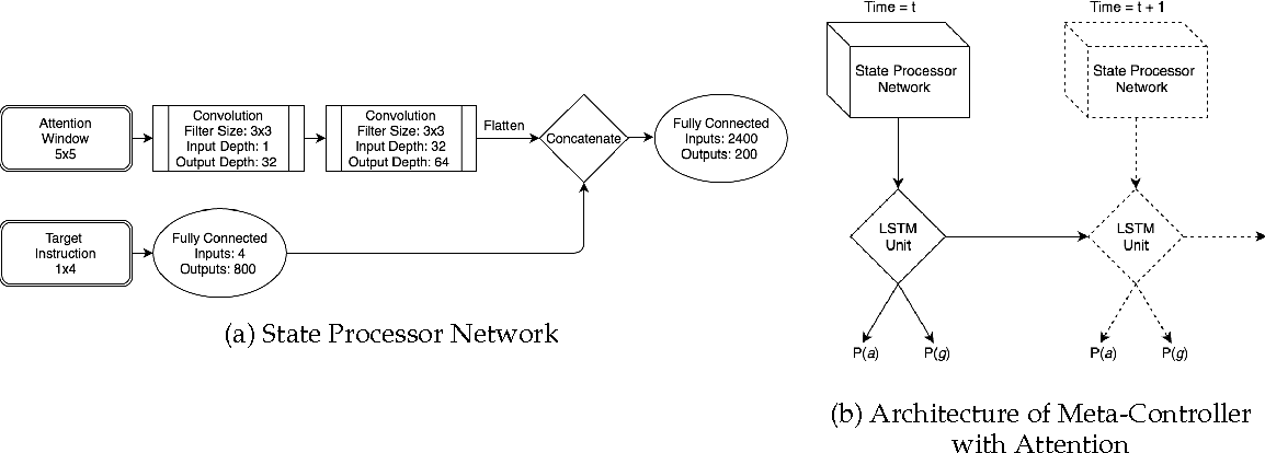 Figure 1 for State Space Decomposition and Subgoal Creation for Transfer in Deep Reinforcement Learning