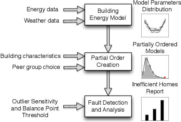 Figure 3 for WattScale: A Data-driven Approach for Energy Efficiency Analytics of Buildings at Scale