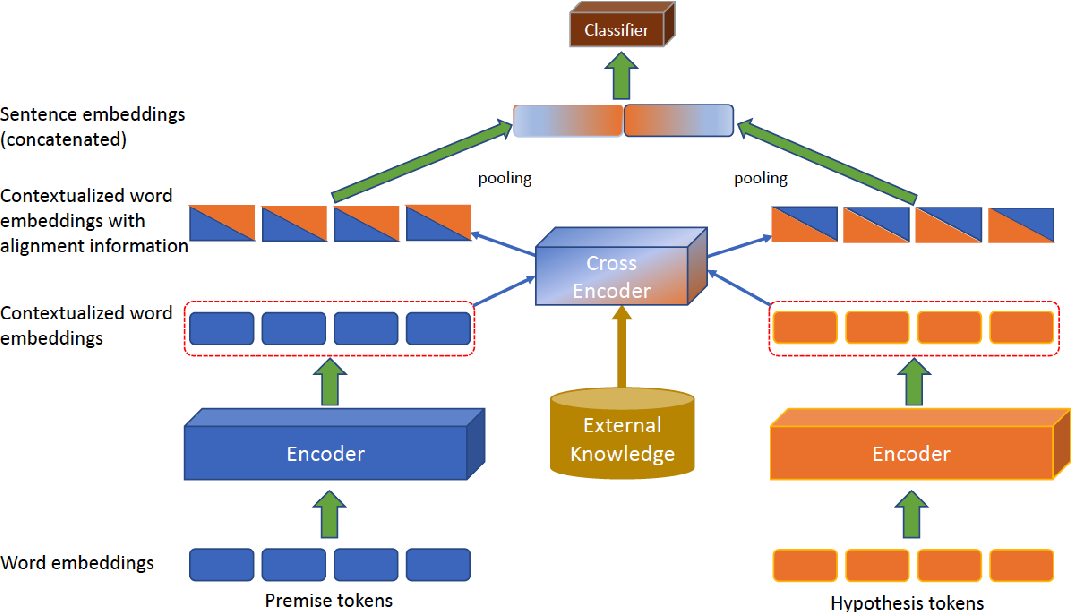 Figure 1 for Knowledge Enhanced Attention for Robust Natural Language Inference