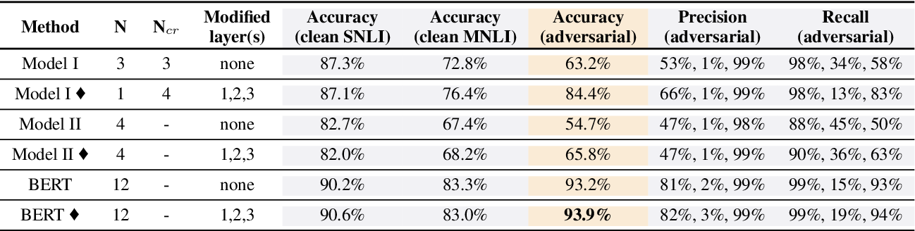 Figure 4 for Knowledge Enhanced Attention for Robust Natural Language Inference