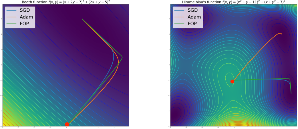 Figure 1 for First-Order Preconditioning via Hypergradient Descent
