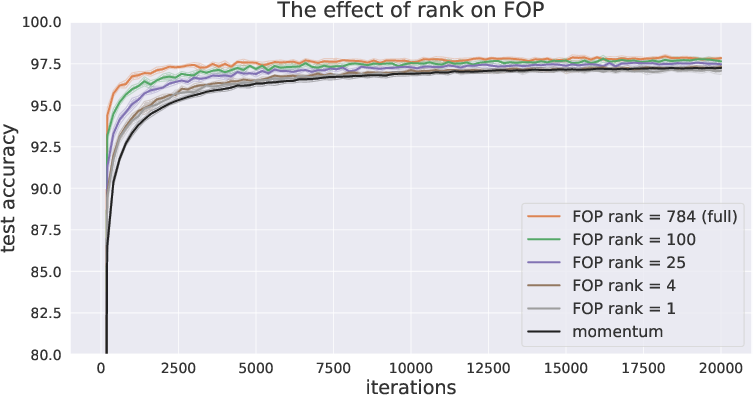 Figure 2 for First-Order Preconditioning via Hypergradient Descent