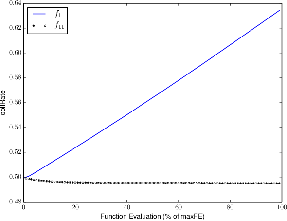 Figure 2 for An Inter-molecular Adaptive Collision Scheme for Chemical Reaction Optimization
