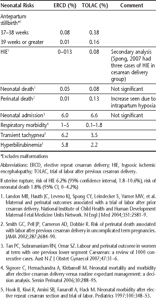 Table 2 from ACOG Practice bulletin no  115: Vaginal birth