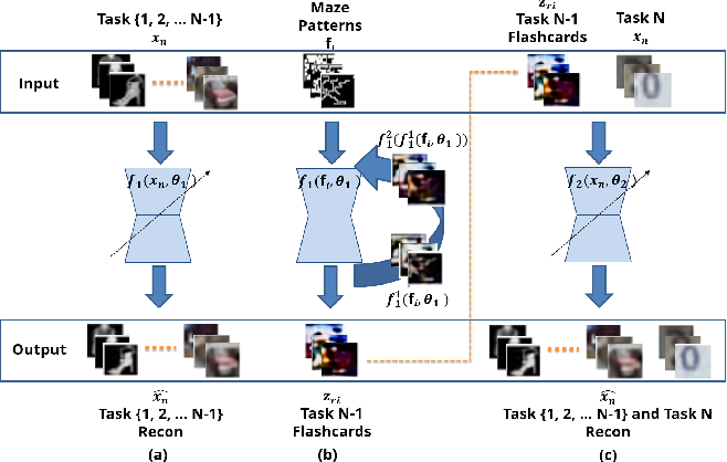 Figure 1 for Knowledge Capture and Replay for Continual Learning