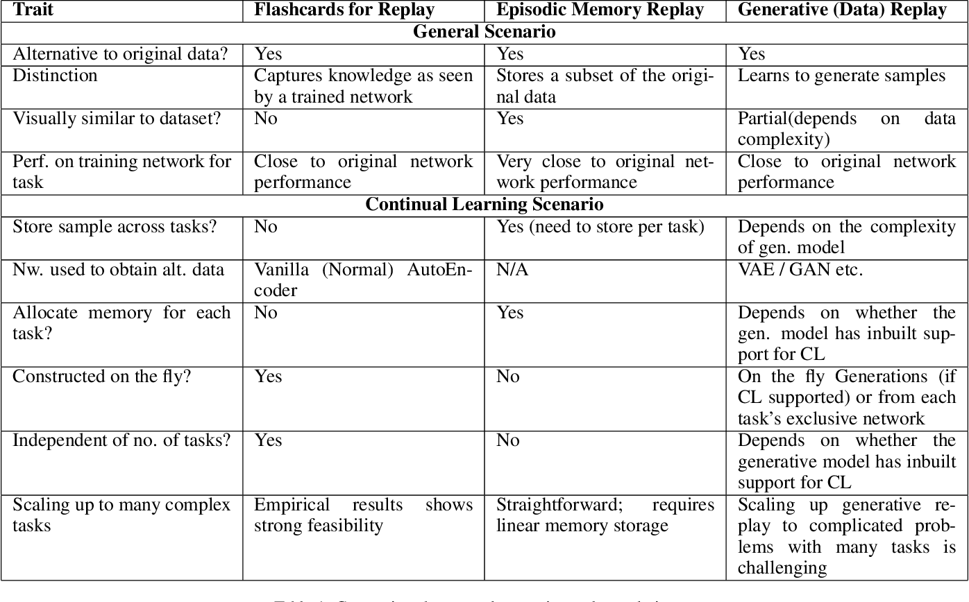 Figure 2 for Knowledge Capture and Replay for Continual Learning