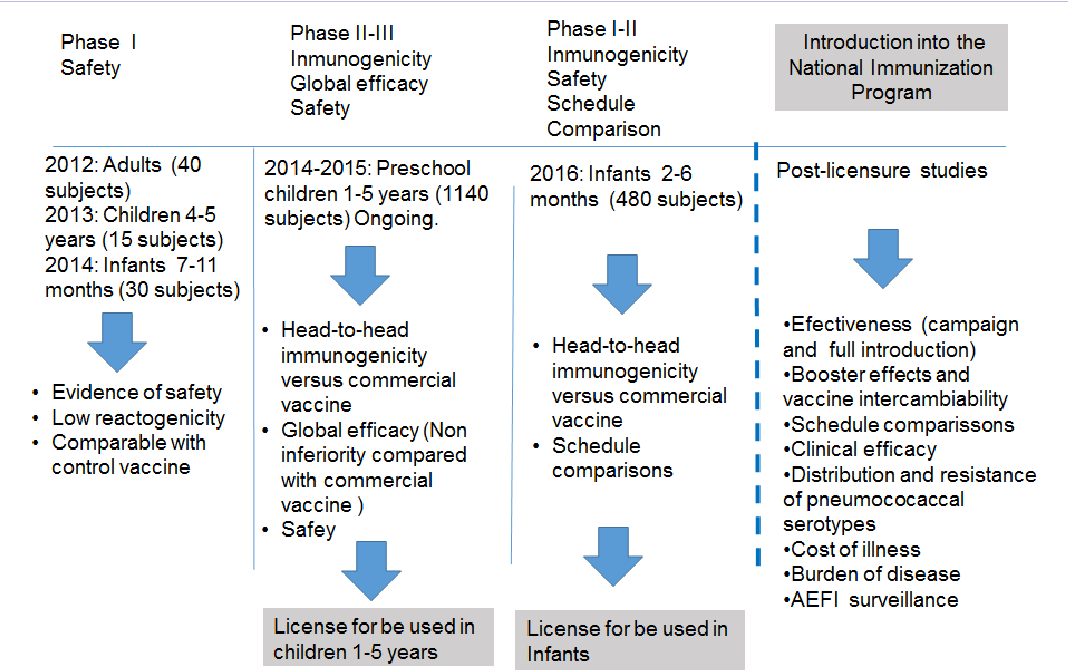 Figure 1: Summary of the clinical evaluation strategy for effectiveness and impact of Cuban PCV7-TT vaccine