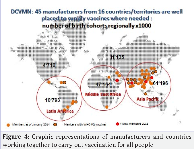 Figure 4: Graphic representations of manufacturers and countries working together to carry out vaccination for all people