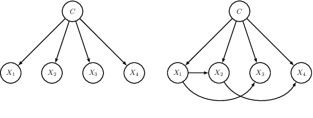 Figure 1 for On Resource-Efficient Bayesian Network Classifiers and Deep Neural Networks