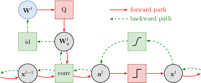 Figure 2 for On Resource-Efficient Bayesian Network Classifiers and Deep Neural Networks