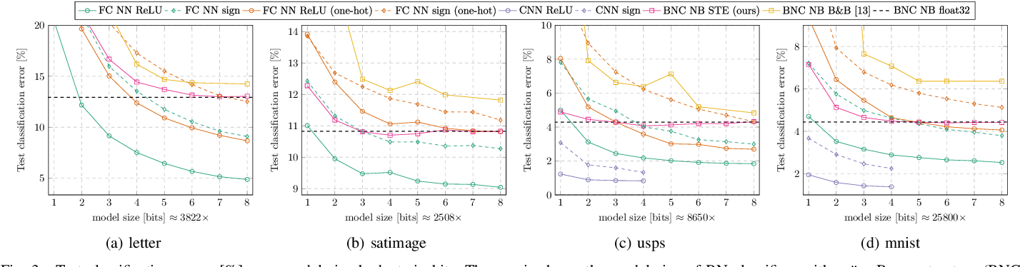 Figure 3 for On Resource-Efficient Bayesian Network Classifiers and Deep Neural Networks
