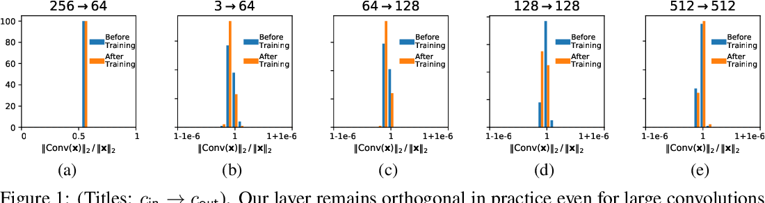Figure 1 for Orthogonalizing Convolutional Layers with the Cayley Transform