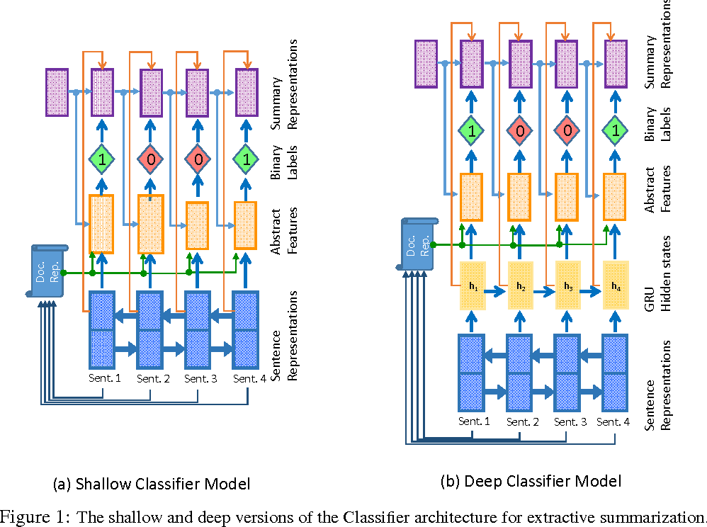 Figure 1 for Classify or Select: Neural Architectures for Extractive Document Summarization