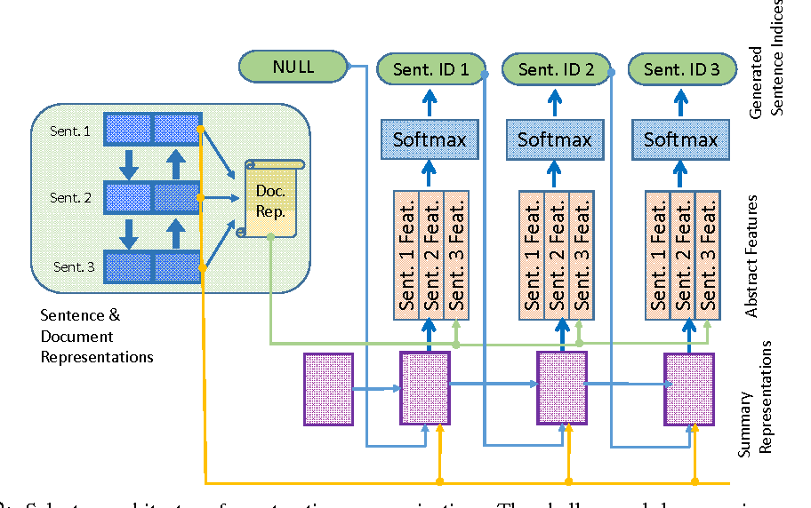Figure 3 for Classify or Select: Neural Architectures for Extractive Document Summarization