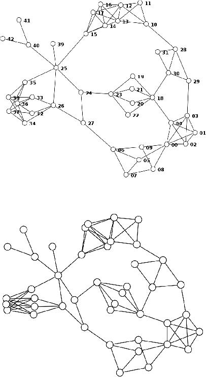 PDF] Simple algorithms for network visualization: A tutorial