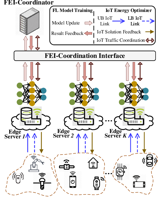 Figure 1 for Optimizing Resource-Efficiency for Federated Edge Intelligence in IoT Networks
