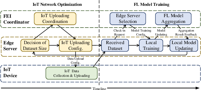 Figure 2 for Optimizing Resource-Efficiency for Federated Edge Intelligence in IoT Networks