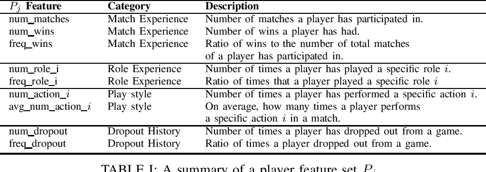 Figure 1 for Competitive Balance in Team Sports Games