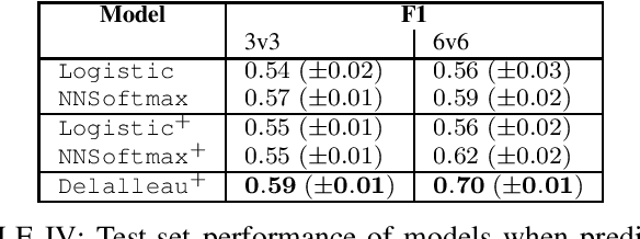 Figure 4 for Competitive Balance in Team Sports Games