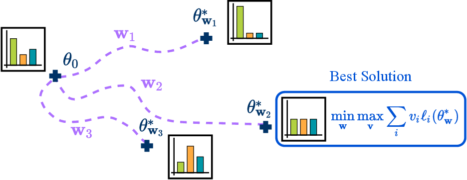 Figure 1 for Balancing Average and Worst-case Accuracy in Multitask Learning