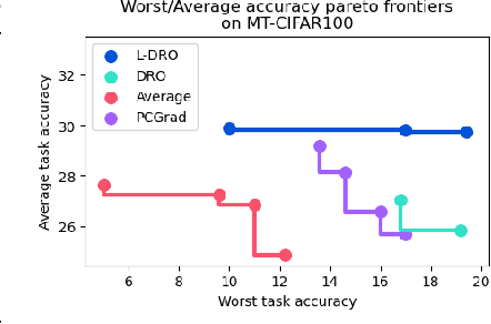 Figure 4 for Balancing Average and Worst-case Accuracy in Multitask Learning