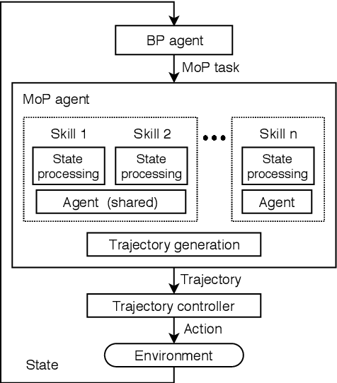 Figure 1 for Multi-lane Cruising Using Hierarchical Planning and Reinforcement Learning