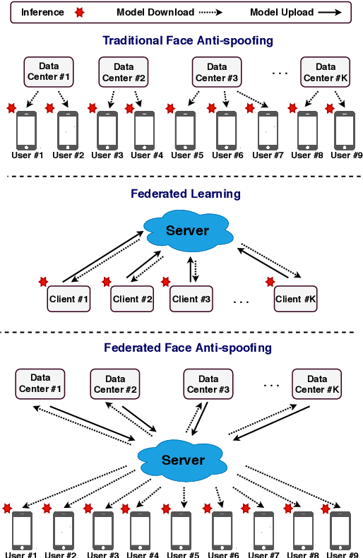 Figure 1 for Federated Face Anti-spoofing