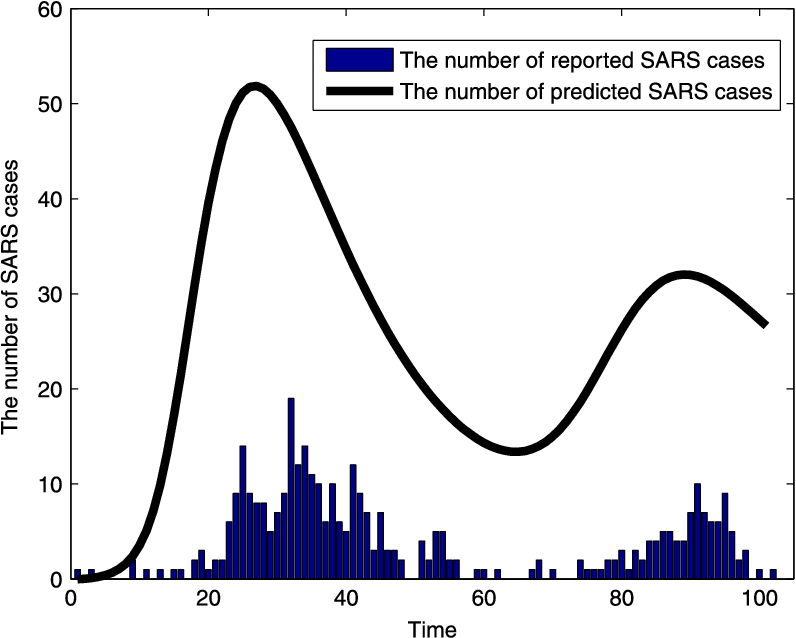 Figure 4. The comparison of the real data and the model simulation for the case of 2003 SARS outbreak in GTA.
