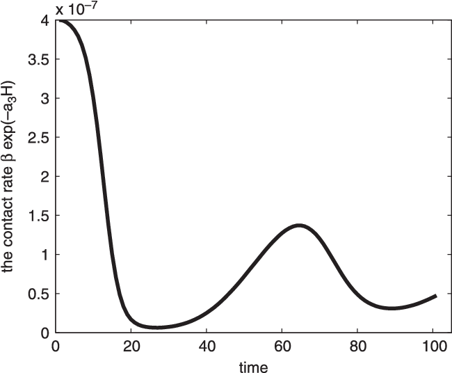 Figure 5. The time dependent contact rate changes with respect to time.