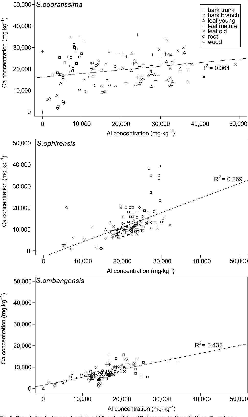 Fig 4. Correlation between aluminium (Al) and calcium (Ca) concentrations in three Symplocos species from Central Sulawesi. Five trees were sampled for each species. Different symbols represent