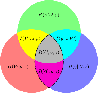 Figure 1 for Uncertainty Decomposition in Bayesian Neural Networks with Latent Variables