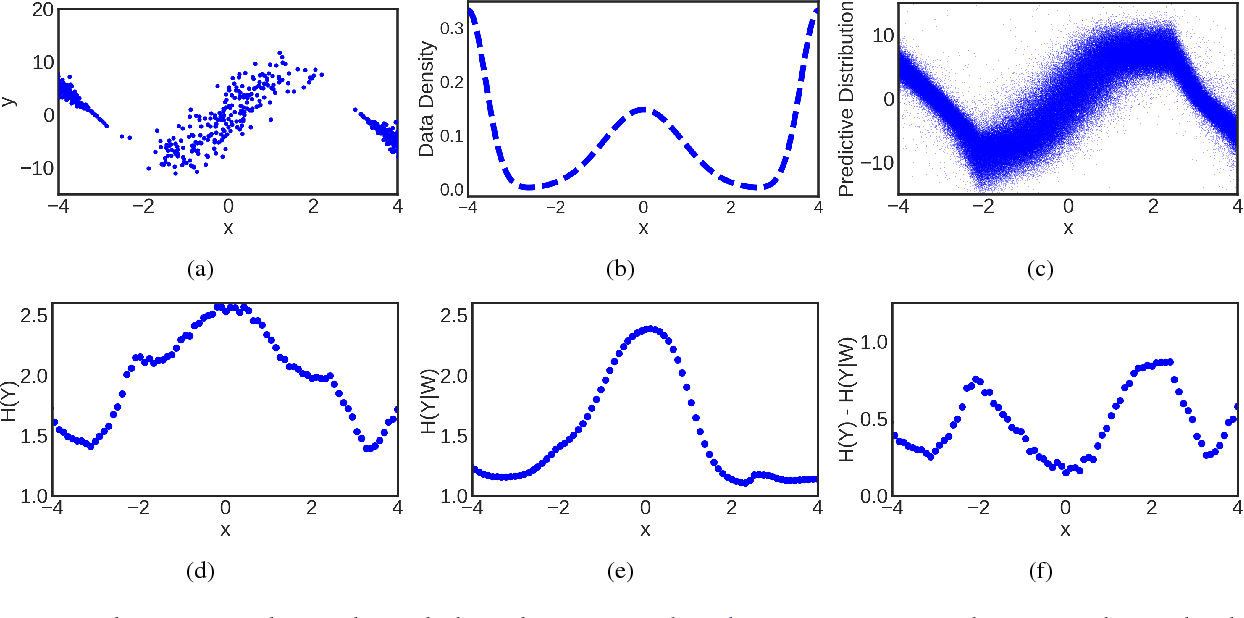 Figure 2 for Uncertainty Decomposition in Bayesian Neural Networks with Latent Variables