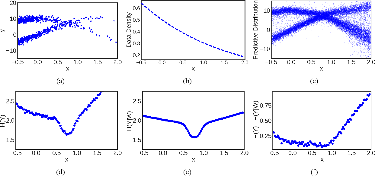 Figure 3 for Uncertainty Decomposition in Bayesian Neural Networks with Latent Variables