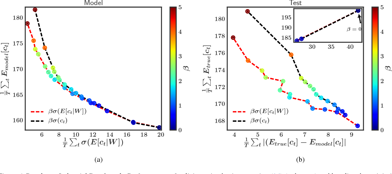 Figure 4 for Uncertainty Decomposition in Bayesian Neural Networks with Latent Variables