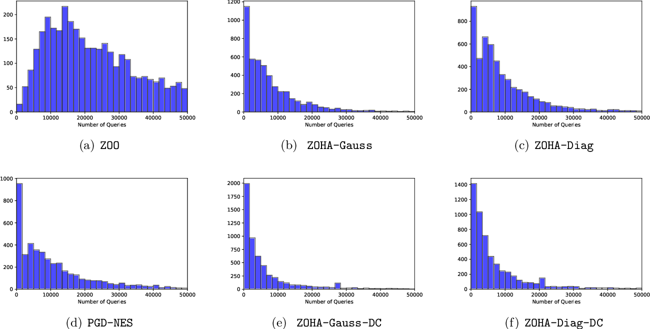 Figure 1 for Hessian-Aware Zeroth-Order Optimization for Black-Box Adversarial Attack