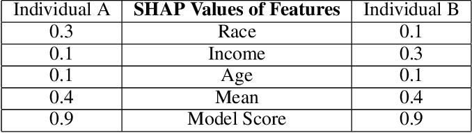 Figure 4 for Biased Models Have Biased Explanations