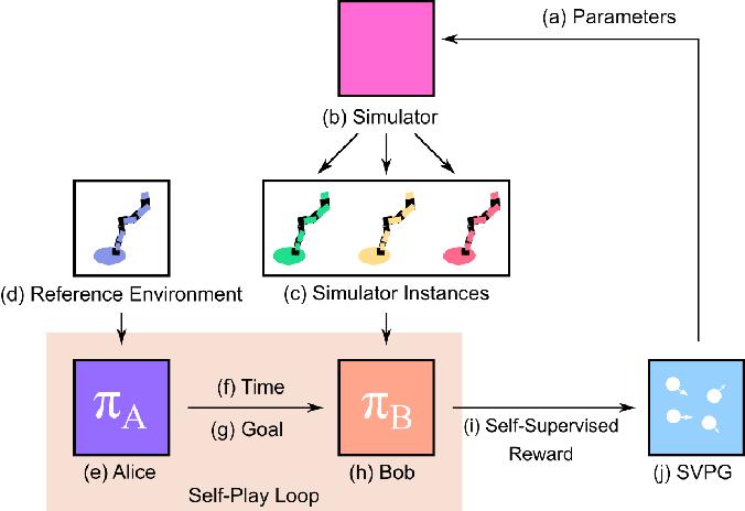 Figure 1 for Generating Automatic Curricula via Self-Supervised Active Domain Randomization